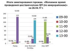 Итоги голосования (26 апреля)