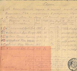 Призывной список Дзержинского РВК г.Москвы
