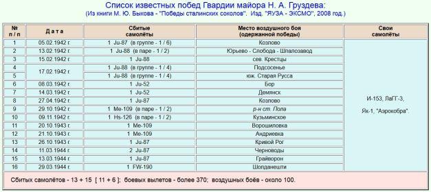 Список сбитых самолетов Груздевым Н.А.