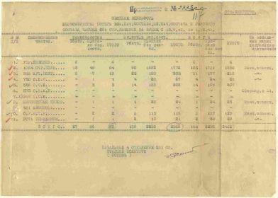 2. Донесение о потерях 21.12.1941(сводная ведомость)