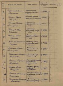4.  Акт вручения медали За оборону Ленинграда 17.08.1943