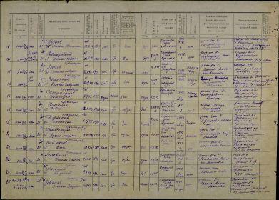 Списки призывников военно-пересыльного пункта 89 зсп 32 зсд