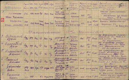 Список минометной роты №1655 на 118 человек 39-го запасного стрелкового полка