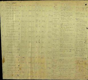 Именной список подразделения на сержантский и рядовой состав. Стр.2