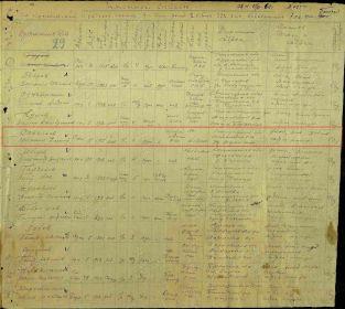 Именной список подразделения на сержантский и рядовой состав. Стр.1