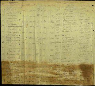 Именной список подразделения на сержантский и рядовой состав. Стр.4